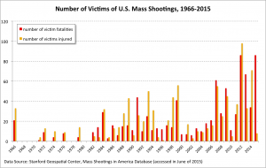 Victims-of-Mass-Shootings